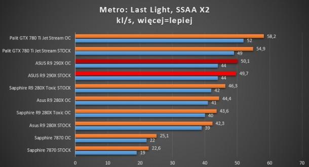R9 290x asus r9 280x sapphire 7870 660 ti gigabyte gtx radeon metro last light ssaa x2