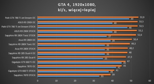 gtx 780 ti palit asus sapphire toxic r9 280x 660 ti gigabyte oc dual-x r9 285 GTA 4