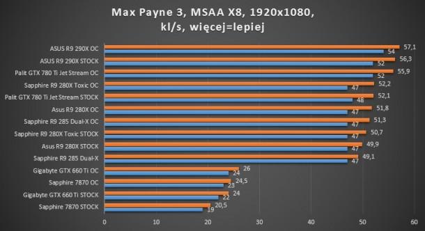 gtx 780 ti palit asus sapphire toxic r9 280x 660 ti gigabyte oc dual-x r9 285 max payne 3