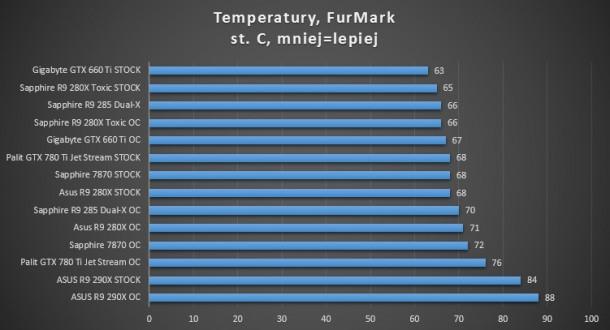 gtx 780 ti palit asus sapphire toxic r9 280x 660 ti gigabyte oc dual-x r9 285 pobór energii stress temperatury