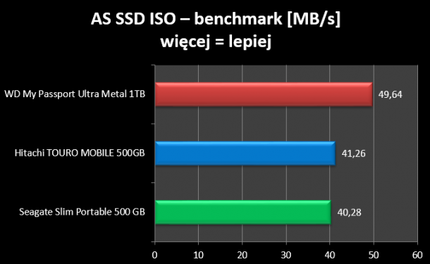 AS SSD ISO benchmark WD My Passport Ultra ME
