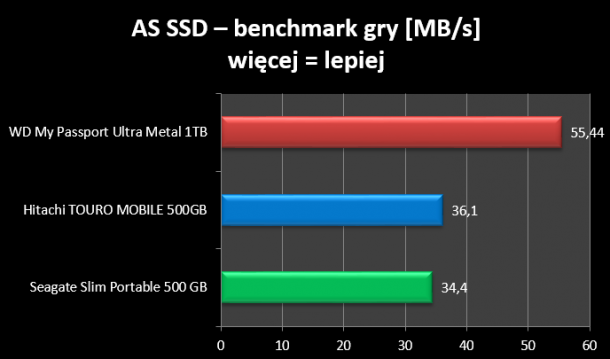 AS SSD ISO benchmark gry WD My Passport Ultra ME