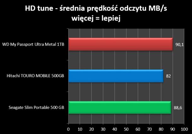 HD Tune średnia prędkość odczytu WD My Passport Ultra ME