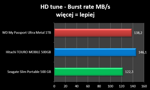 HD Tune burst rate WD My Passport Ultra ME