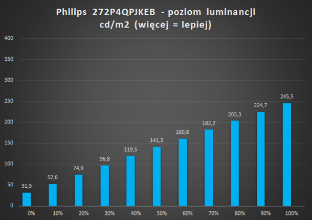 philips - pl