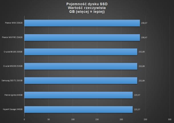 SSD pojemność rzeczywista