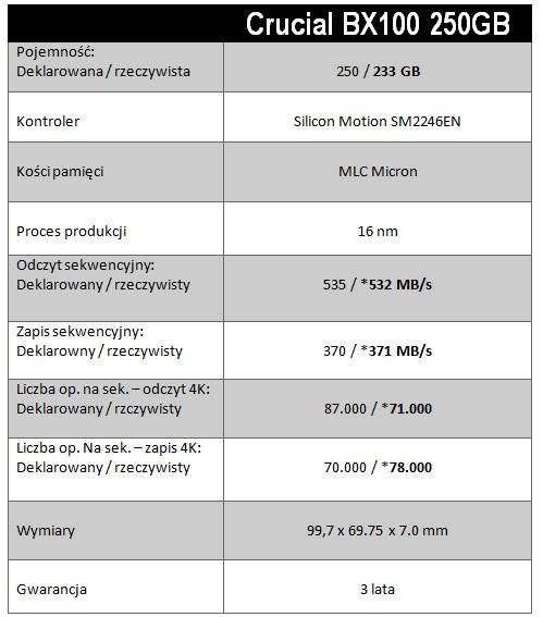 crucial bx100 250gb - tabelka