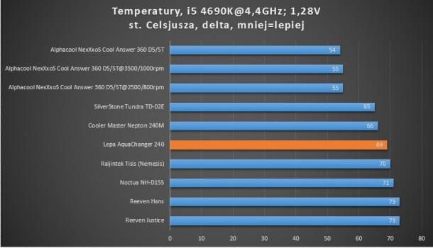 i5 4690k temperatury po oc 4,4GHz alphacool nexxxos cool answer 360 d5 st cooler master silverstone raijintek noctua reeven lepa aquachanger 240