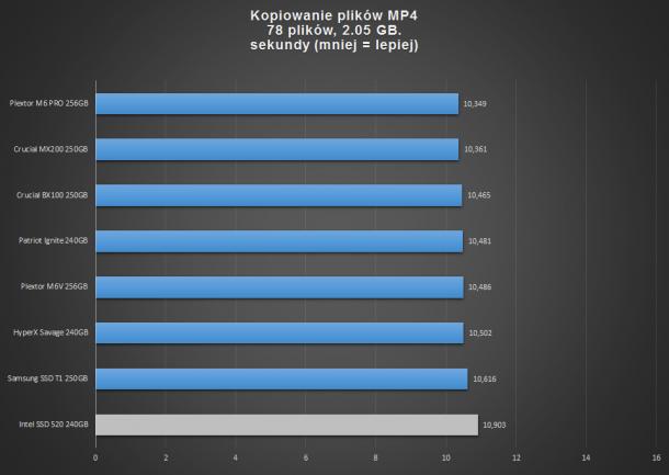 kopiowanie plików mp4 test dysków SSD