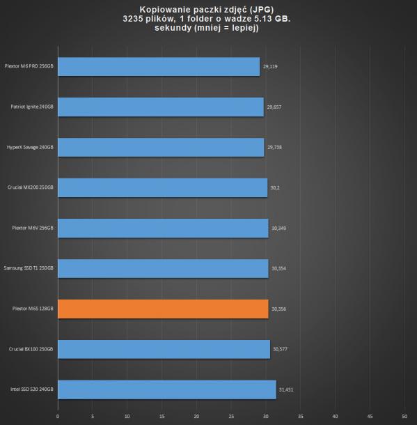 plexotr m6s 128gb - kopiowanie plików JPG