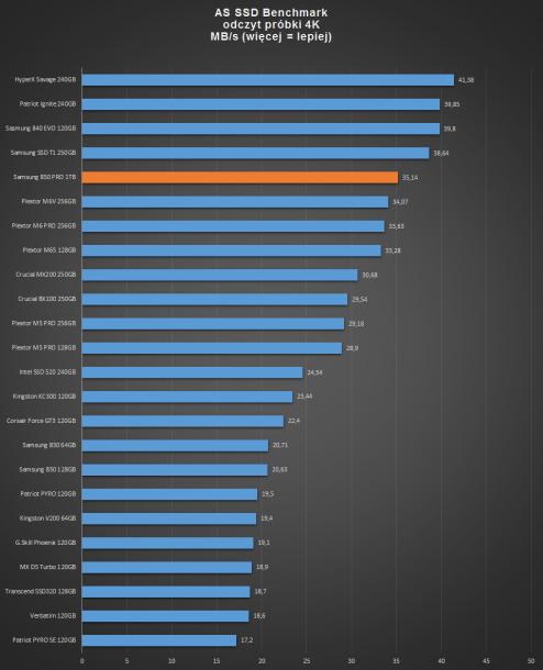 samsung ssd 850 PRO 1TB - ASSD odczyt 4K