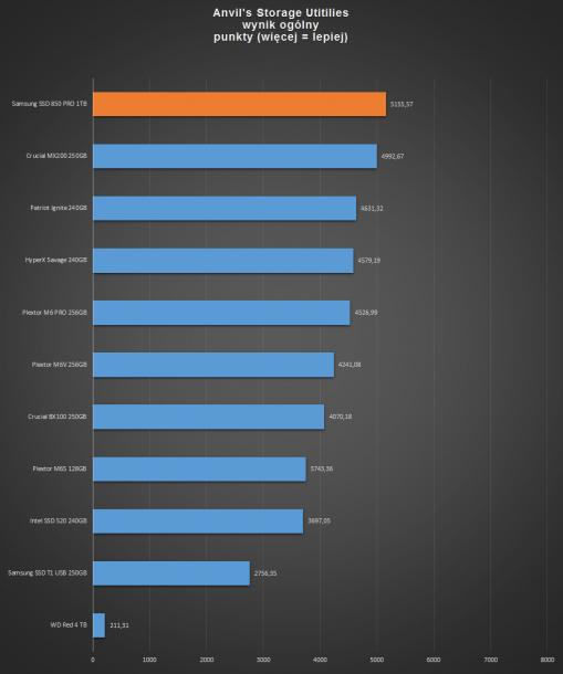 samsung ssd 850 pro 1tb - anvil's benchmark