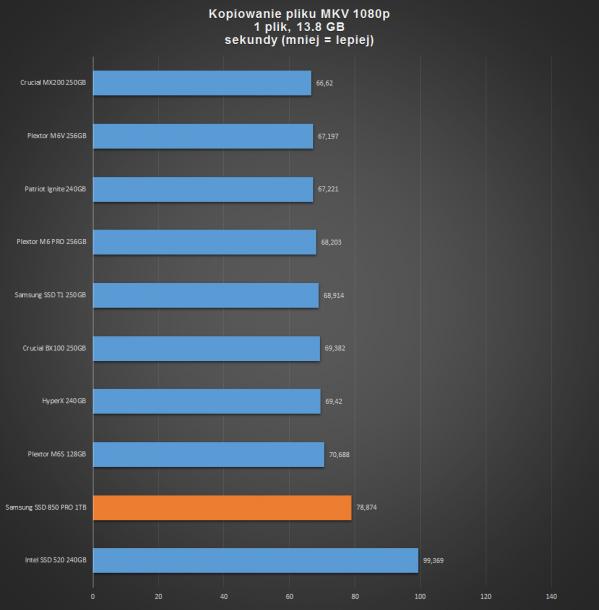 samsung ssd 850 pro 1tb -plik MKV 1080p
