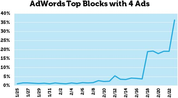 reklamy Adwords wzrost znaczenia