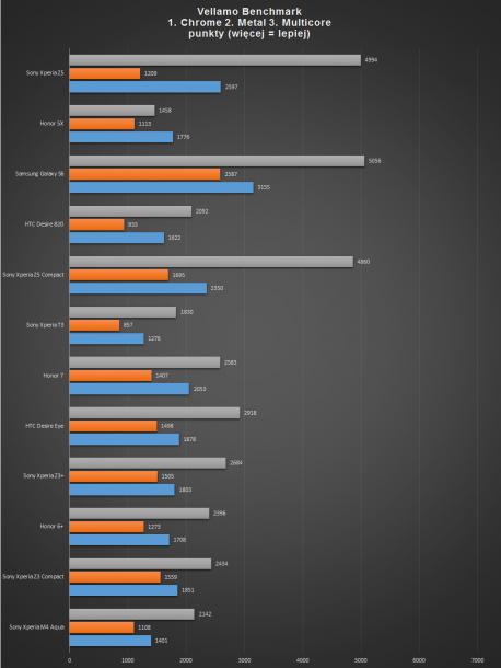 SXZ5 - vellamo benchmark
