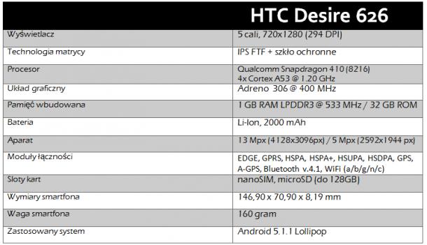 htc desire 6262 - tabelka techniczna