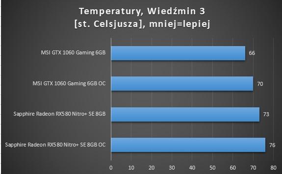 Sapphire RX580 Nitro+ 8GB test