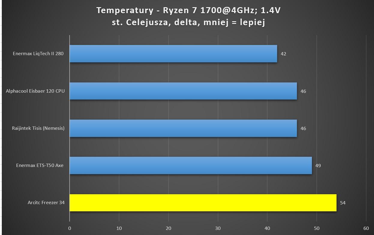 Arctic Freezer 34 test temperatur amd ryzen 7 1700 4ghz alphacool cooler master enermax