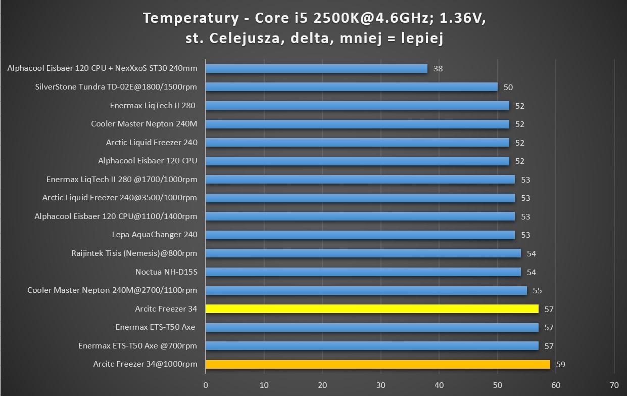 Arctic Freezer 34 test temperatur core i5 2500k alphacool cooler master enermax