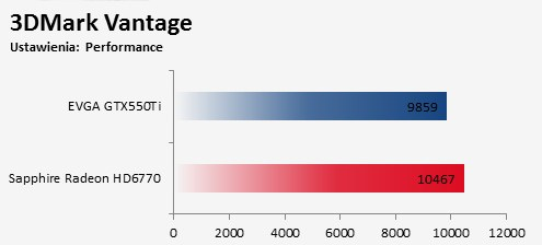 Porównanie Sapphire Radeon HD 6770 FleX kontra EVGA GTX550Ti 3DMArk Vantage