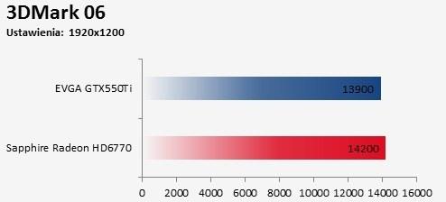Porównanie Sapphire Radeon HD 6770 FleX kontra EVGA GTX550Ti 3DMark 06