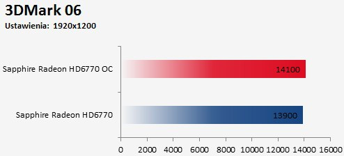 overclocking Sapphire Radeon HD 6770 FleX