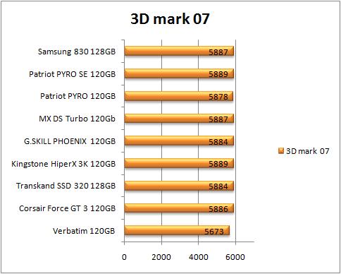 test dysków ssd, 3d mark (więcej=lepiej)