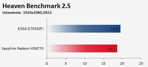 Porównanie Sapphire Radeon HD 6770 FleX kontra EVGA GTX550Ti Heaven Benchmark