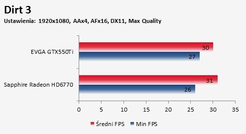 Porównanie Sapphire Radeon HD 6770 FleX i EVGA GTX550Ti gra Dirt 3