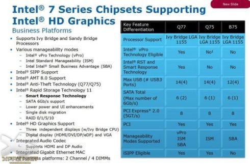 Chipset Intel B75 porównanie