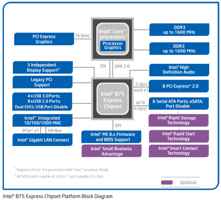 Chipset Intel B75