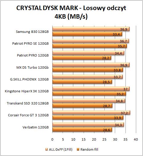 test dysków SSD, CDM odczyt 4 kb (więcej=lepiej)