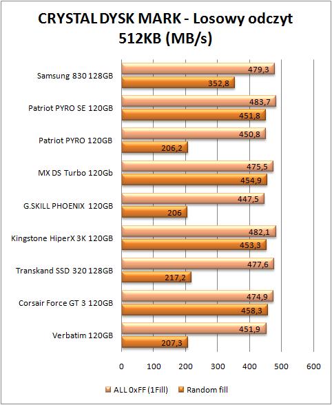 test dysków SSD, CDM odczyt 512 KB  (więcej=lepiej)