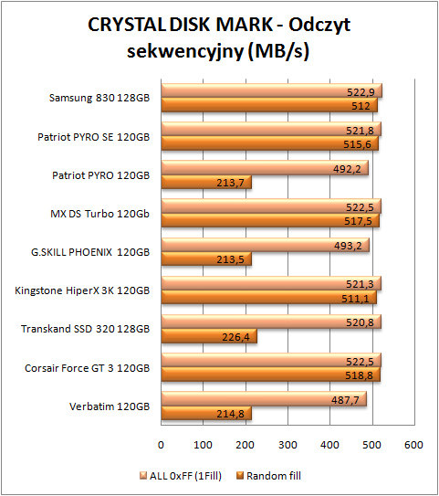 test dysków SSD, CDM odczyt sekwencyjny (więcej=lepiej)