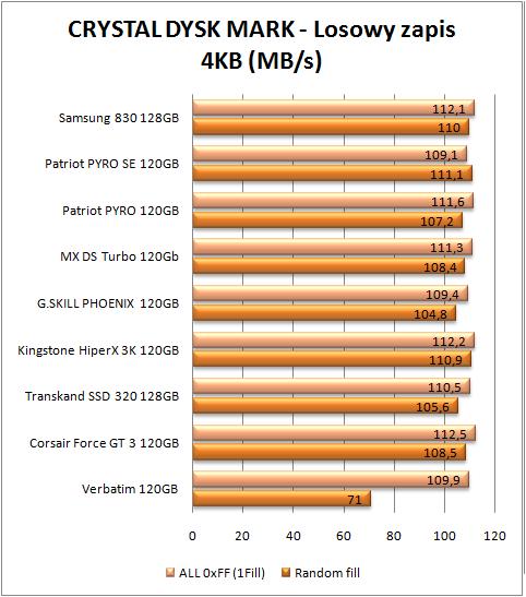test dysków SSD, CDM zapis 4 kb (więcej=lepiej)