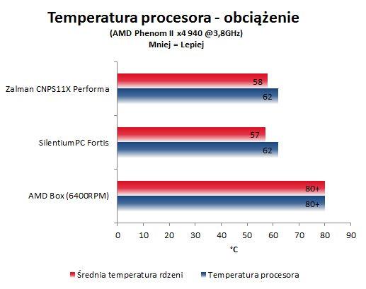 Test Zalman CNPS11X temperatura obciążenie