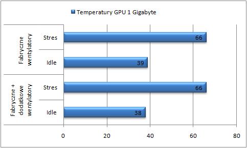 test Enermax Fulmo, temperatura karty graficznej
