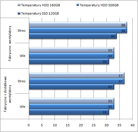 test Enermax Fulmo, temperatura dyku twardego/SSD