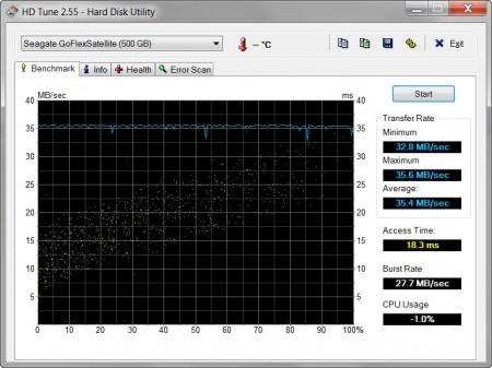 HD Tune USB 2.0 Seagate GoFlex Satellite 500GB