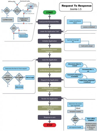 Joomla jak działa, działanie Joomla, kod Joomla