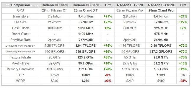 Tabela z specyfikacją HD8800