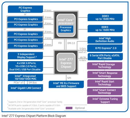 chipset Z77