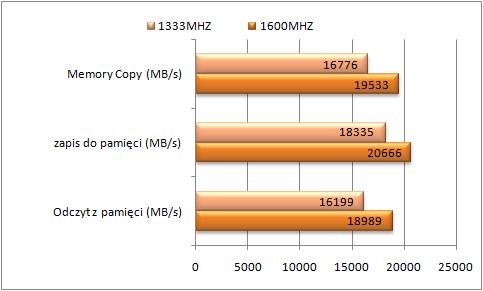 Test Gigabyte Z77X-UD5H-WB WIFI, Aida64