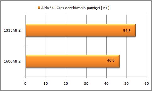 AIDA 64 Gigabyte Z77MX-D3H