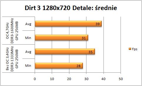 Test Gigabyte Z77X-UD5H-WB WIFI Dirt 3