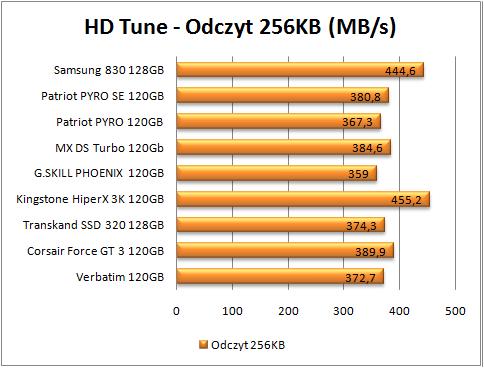 test dysków SSD, hd tune odczyt 256 (więcej=lepiej)