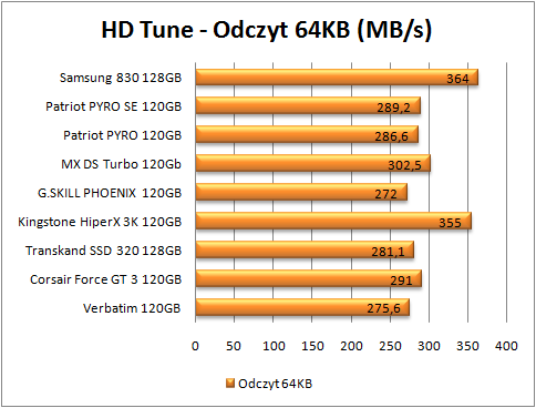 test dysków SSD, hd tune odczyt 64 (więcej=lepiej)