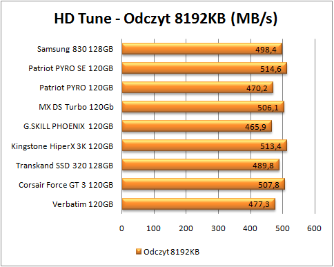 test dysków SSD, hd tune odczyt 8192 (więcej=lepiej)