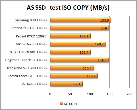 test dysków SSD, AS SSD, iso copy (więcej=lepiej)