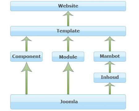 Joomla budowa, działanie Joomla, opis Joomla, składniki Joomla